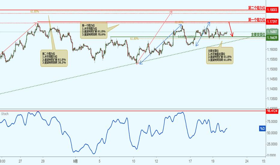 EURUSD: EURUSD 欧元兑美元(1小时图)-接近阻力位,下跌!