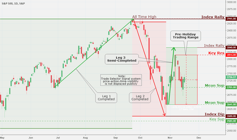 SPX: SPX (S&P 500), Daily Chart Analysis 11/17