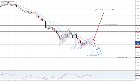 EURUSD: EURUSD - Short update
