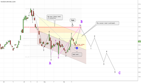 CORN: I expect the completion of wave C.