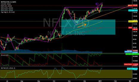 NFLX: NFLX @ daily @ under old alltime highs still a buy (next week) ?