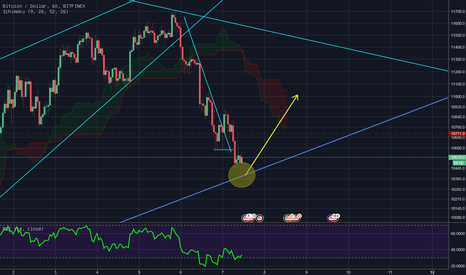 BTCUSD: Bounce back to the top??