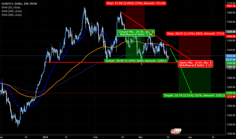 XAUUSD: XAU/USD idea