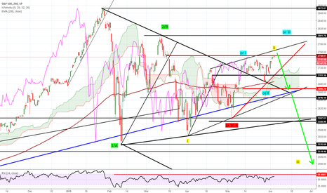 SPX: Stock indices short DOW and SPX