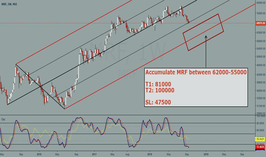 MRF: MRF buy setup for long term positional trade (good risk reward)