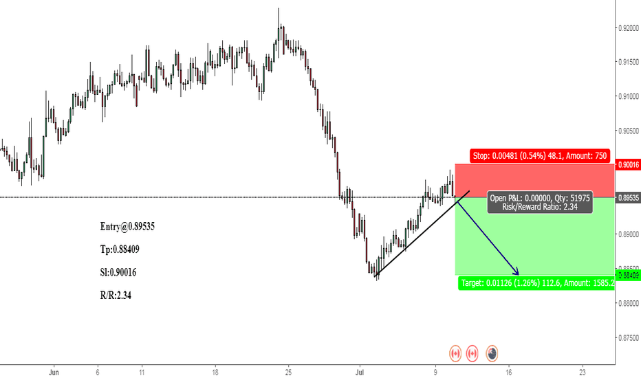 NZDCAD: NZDCAD:Breakout point always good for make a trade-BEARISH.