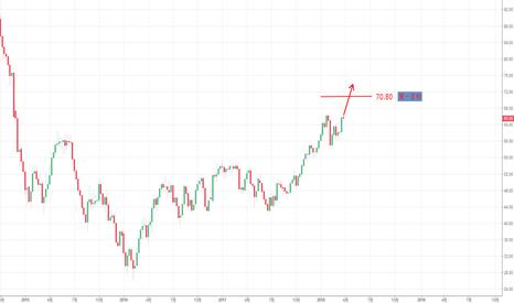 USOIL: 原油价格中长线仍保持看多的观点。