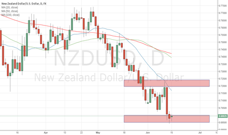 NZDUSD: Will NZDUSD find a bottom at 0.7?