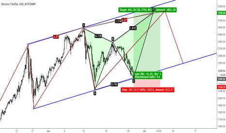 BTCUSD: BTCUSD - Long into bearish butterfly & 3-Drives pattern...