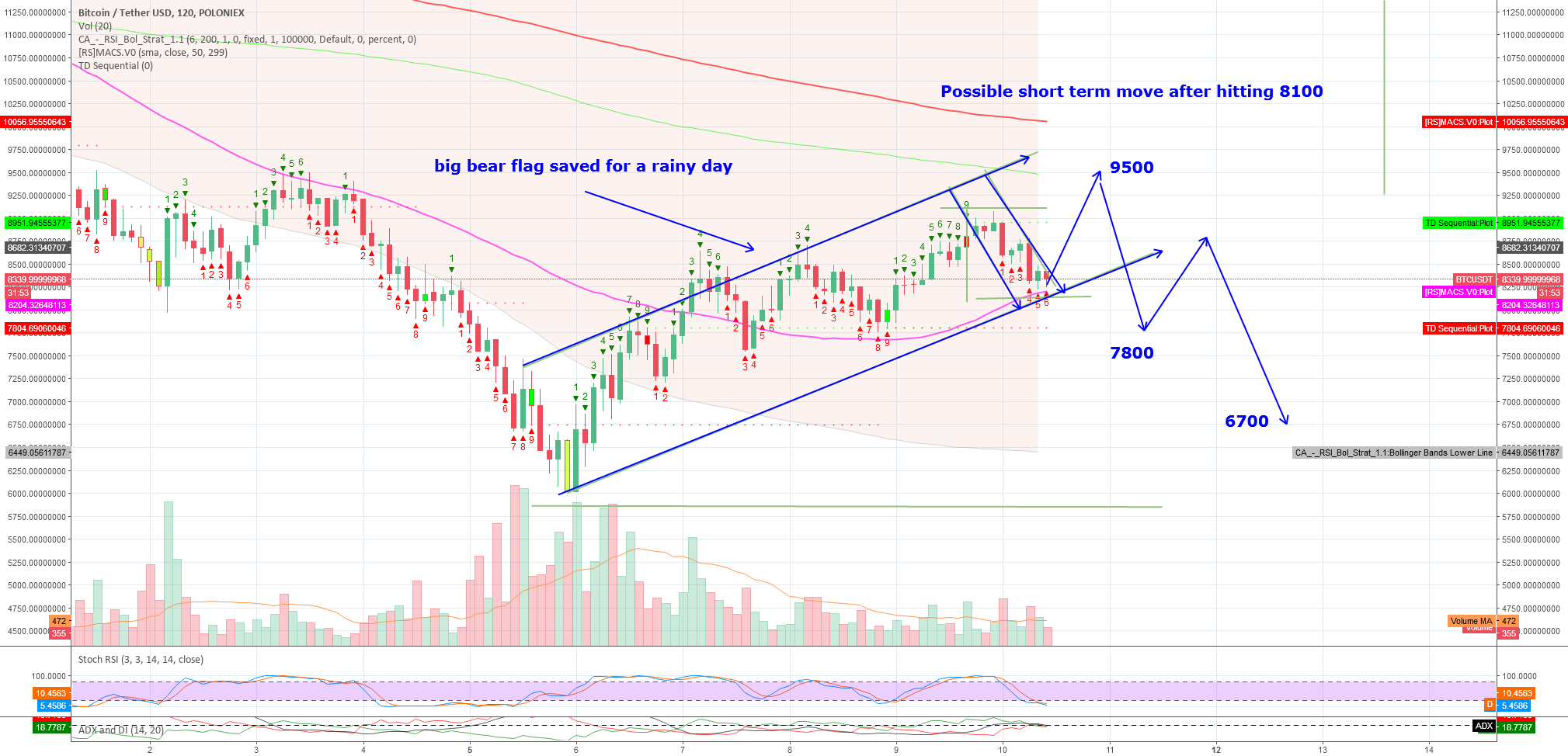 Possible shorterm move after hitting 8100 is a move to  9500