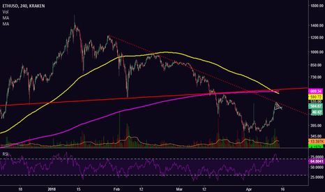 ETHUSD: [ETHUSD] Where does ETH go from here? More Upside...?