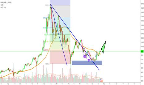 BTCUSD: BTC/USD - long with next target 11.300
