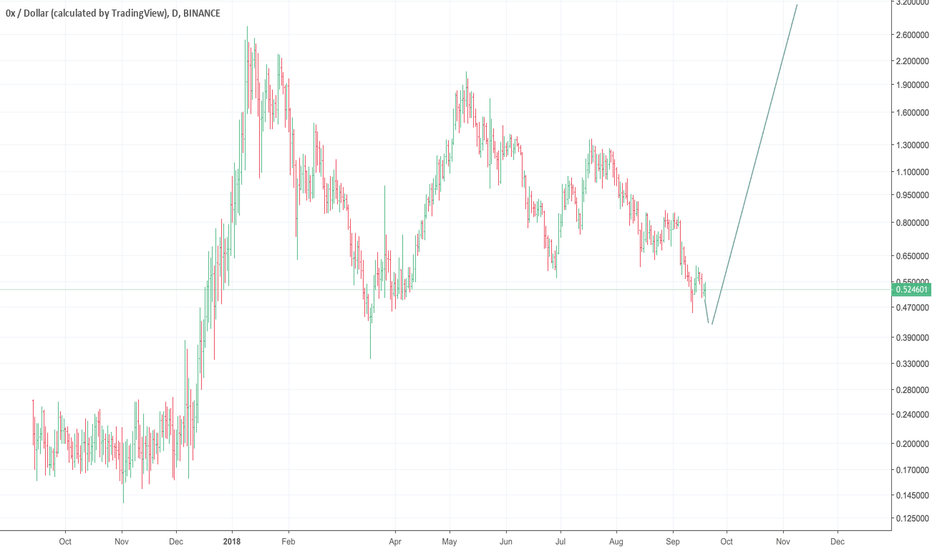 ZRXUSD: ZRX target 30USD ++ in 2019 MOON