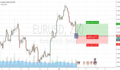 EURUSD: Euro gain strength