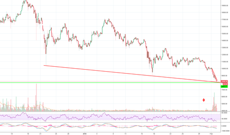 BTCUSD: Expect some move in BTC