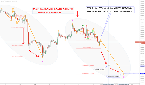 XAUUSD: Today-EW-Target: 1160 DIRECTLY by the TRICKY EW-Count