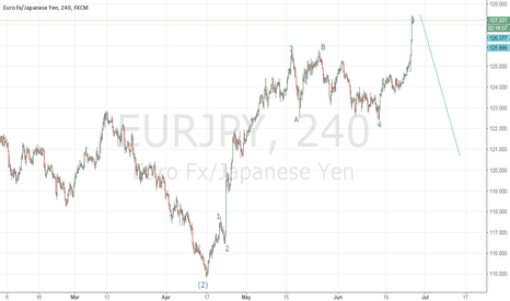 EURJPY: try to sell,SL in 128.5,