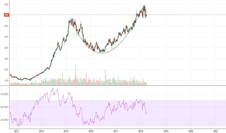 BHARATFORG: Bharat Forge - Is it Cup and Handle in Making