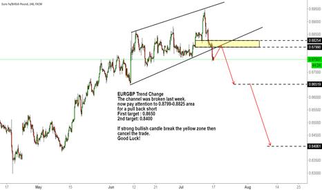 EURGBP: EURGBP Trend Change