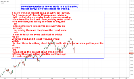 NIFTY: do we have patience as a trader