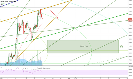 BTCUSD: Bearish wedge on BTC/USD