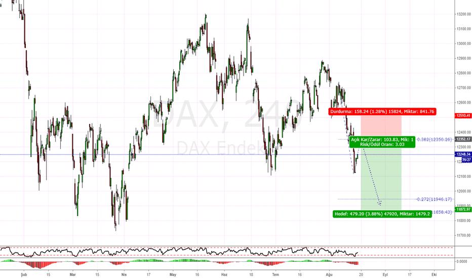 DAX: DAX H4