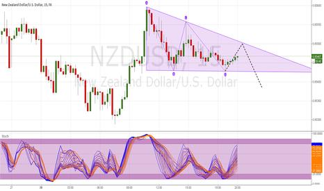 NZDUSD: NZD Short