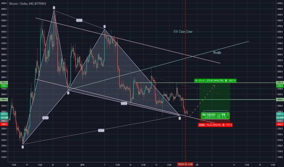 BTCUSD: Gartley Pattern