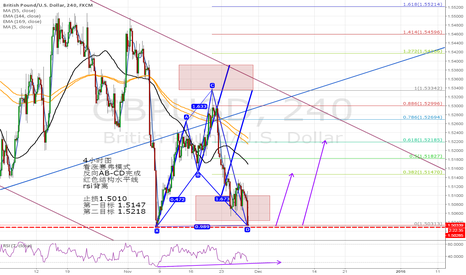 GBPUSD: 4HOUR CHART HAVE BULLISH CYPHER PATTERN
