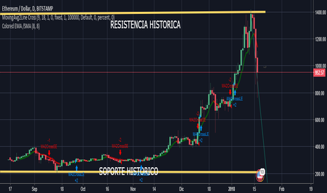 ETHUSD: cryptomoneda etherium