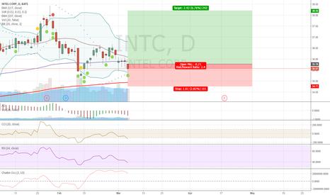 INTC: Long on $INTC