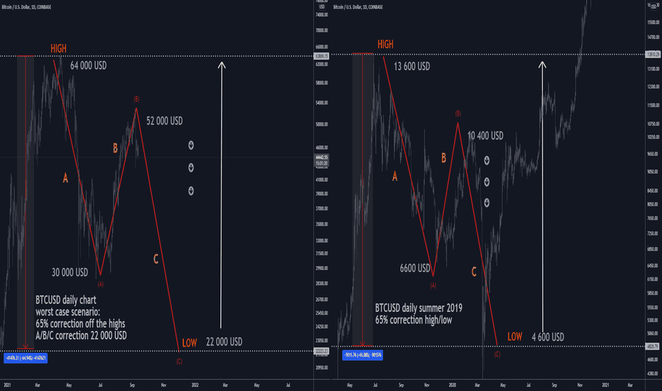 tradingview btc / usd english)