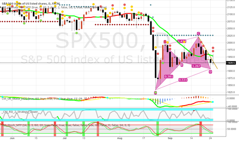 SPX500: A new strong bullish trend is coming