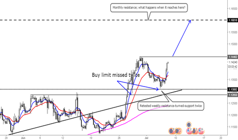 EURUSD: Bulls are reigning... for now.