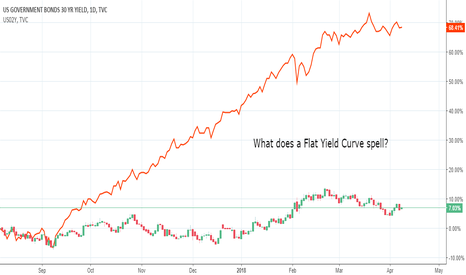 US30Y: Flat Yield Curve Equals...