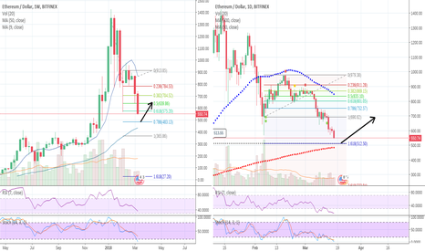 ETHUSD: recovery after price rebound(from 483 or 512)