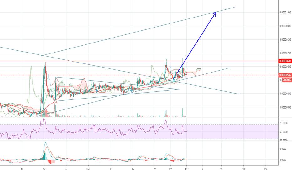 tnt btc tradingview)