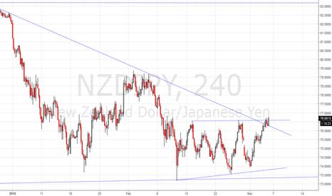 NZDJPY: it is breakoutting now!!!