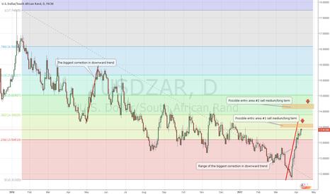 USDZAR: USDZAR possible short medium/long term (carry trade)