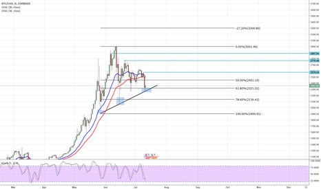 BTCUSD: BTC/USD Overview & Levels D1