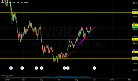 WNR: WNR-LOOKING TO Breakout