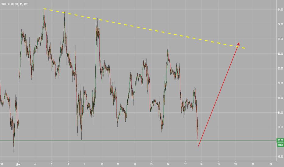 USOIL: нефть внутридневная торговля 17.12 (2)