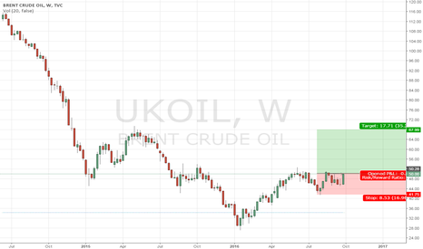 UKOIL: Hello Brent, nice to see you