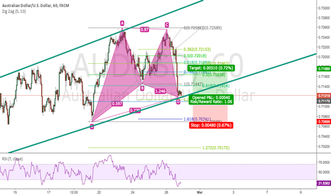 AUDUSD: AUD/USD GARTLEY