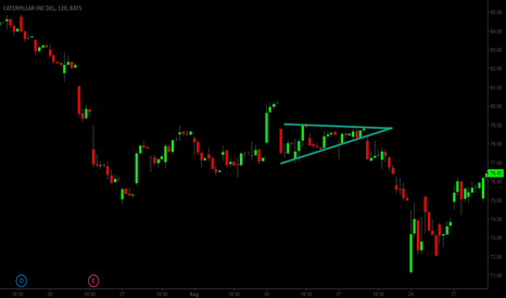 CAT: Descending Triangle