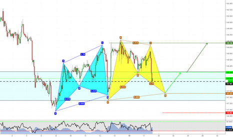 GBPJPY: Bat at Structure (video analysis attached)