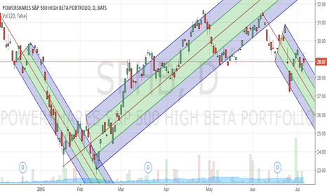 SPHB: SPHB Leading Indicator for S&P 500