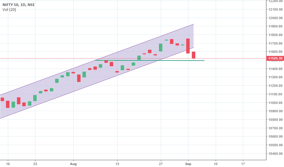 NIFTY: Nifty at make or break level