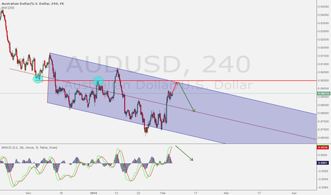 AUDUSD: aud goes short