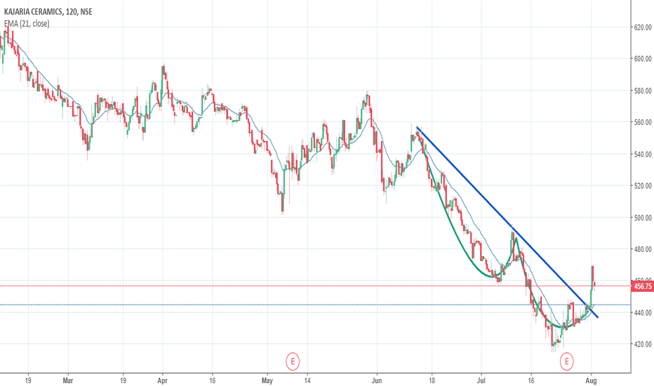 KAJARIACER: Kajaria Ceramics - Cup and Handle Pattern Breakout